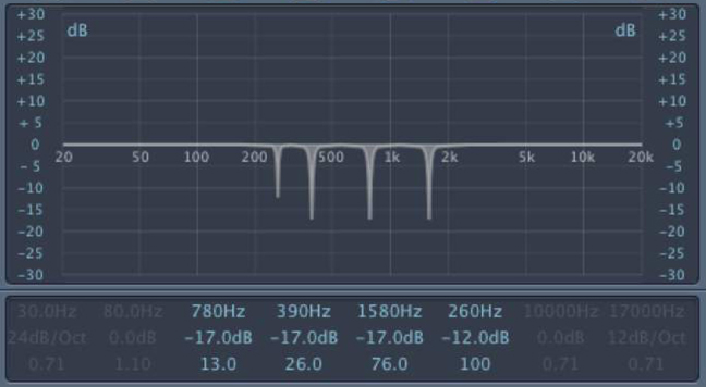 EQ plug-in showing notches at 260Hz, 390Hz, 780Hz, and 1580Hz